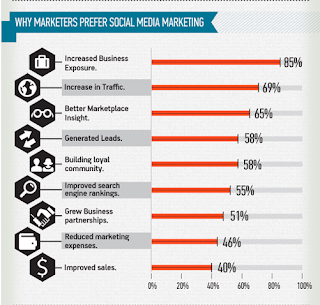 ¿Por qué los marketers prefieren el social media?