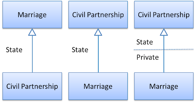 Relationship between marriage and civil partnership