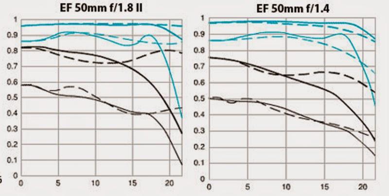 lens mtf chart
