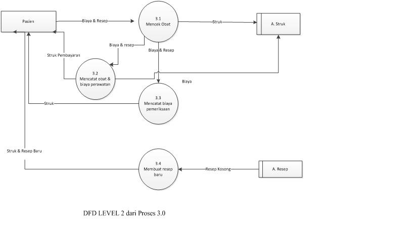 Yulitaamelia tugas besar apsi lanjut dfd menggambarkan sebuah sistem yang telah ada atau baru yang akan dikembangkan secara logika tanpa mempertimbangkan lingkungan fisik dimana data tersebut ccuart Images