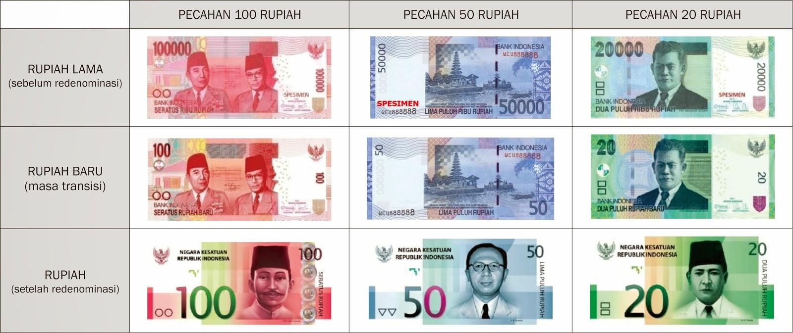 Desain Baru Mata Uang Rupiah Redominasi