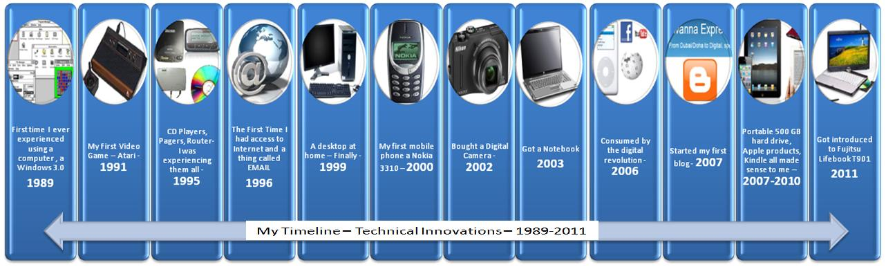 Image Result For Advancements In Digital