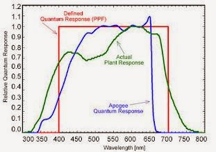 Quantum PAR Meter Readings