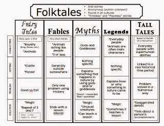http://thebookfairygoddess.blogspot.com/2013/04/folktales-fairytales-and-fables-oh-my.html