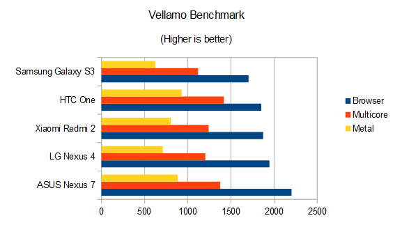 Xiaomi Redmi 2 Review Vellamo Benchmark