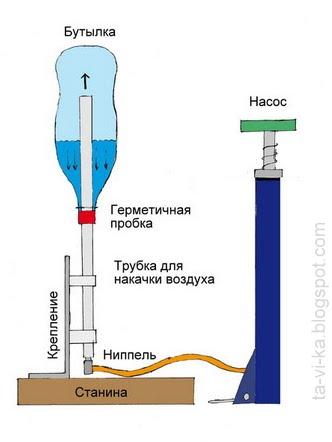 водяная ракета handemade rocket