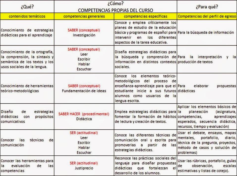 ESTRATEGIAS DIDÁCTICAS CON PROPÓSITOS COMUNICATIVOS: ENCUADRE DEL CURSO