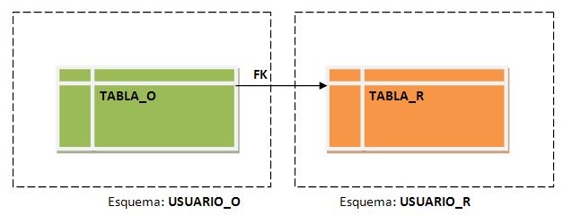 Descripción gráfica foreign key
