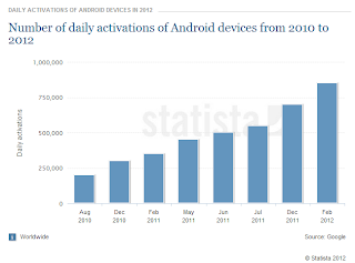 Number of daily activations of Android devices 2010-2012