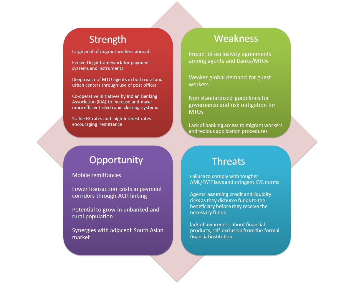 swot analysis of indian banking sector Swot analysis solutions for developing the banking business based swot analysis is to gather share of procredit bank on the romanian banking sector.