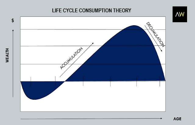 Table1: Life cycle consumption theory