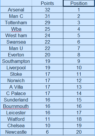 The power of goals the alternative epl table iteration number one in a galaxy far far away stopboris Choice Image