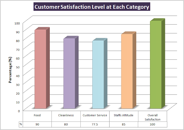report of consumer satisfaction of mcdonald s This dissertation report is based on the survey, which has been done in the moradabad city the main objective of the survey is to comparative study of consumer satisfaction towards.