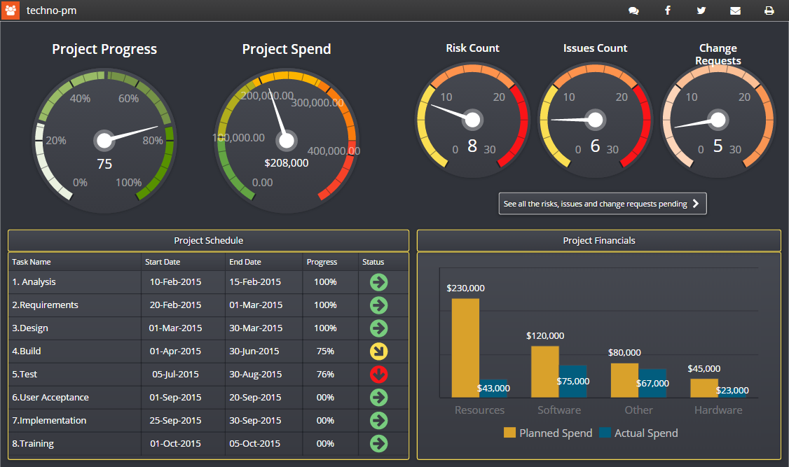 Project Management Dashboard with Cloud Based Software
