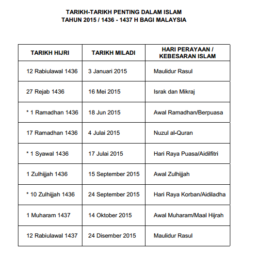 tarikh penting kalendar islam