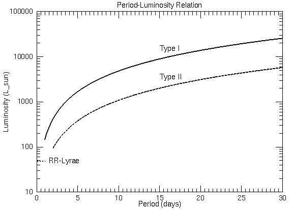 luminosity-period%2Brelation.png