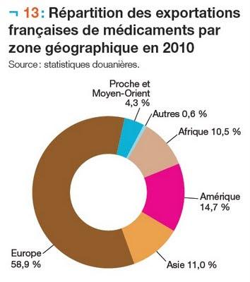 Répartition des exportations françaises de médicaments par zone géographique en 2010 leem