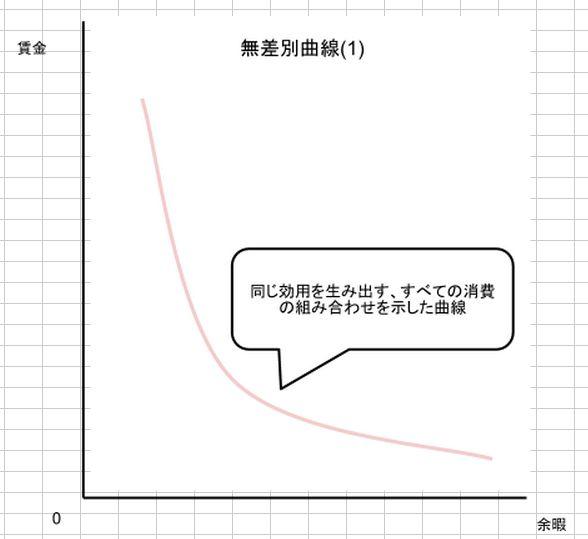無差別曲線(1)