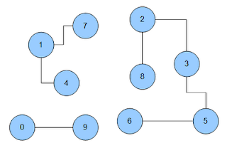 graph with multiple components