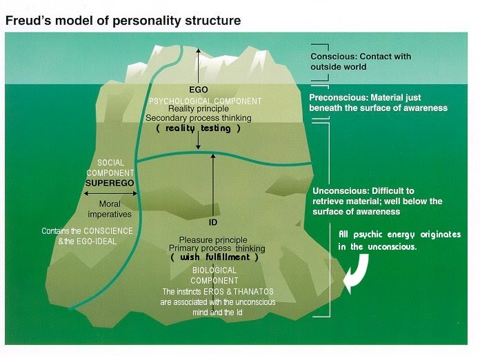 compare and contrast biological and humanistic approaches to personality Transcript of the comparison of psychodynamic and humanistic perspectives the comparison of psychodynamic and humanistic perspectives  the lack of personality in the humanistic perspective is shown in the contrast of the two.