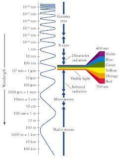 Espectro electromagnético.