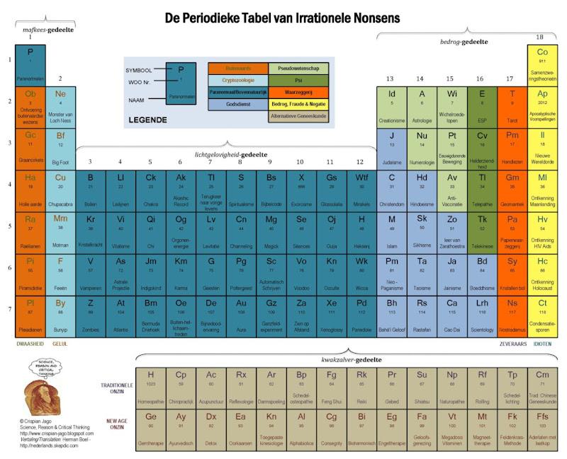 Het periodieke systeem van irrationele onzin 1
