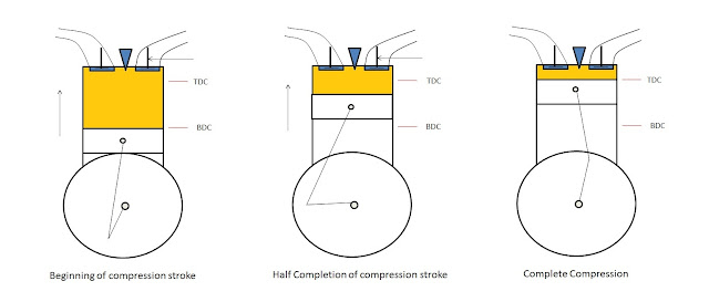 Working of four stroke engine (Compression Stroke)