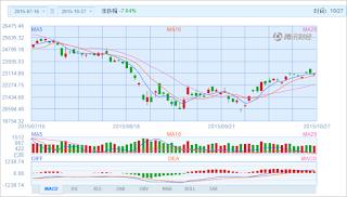 中国株コバンザメ投資 香港ハンセン指数20151027