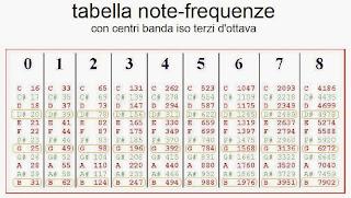 Tabella note frequenze con centro banda eq grafico terzi d'ottava