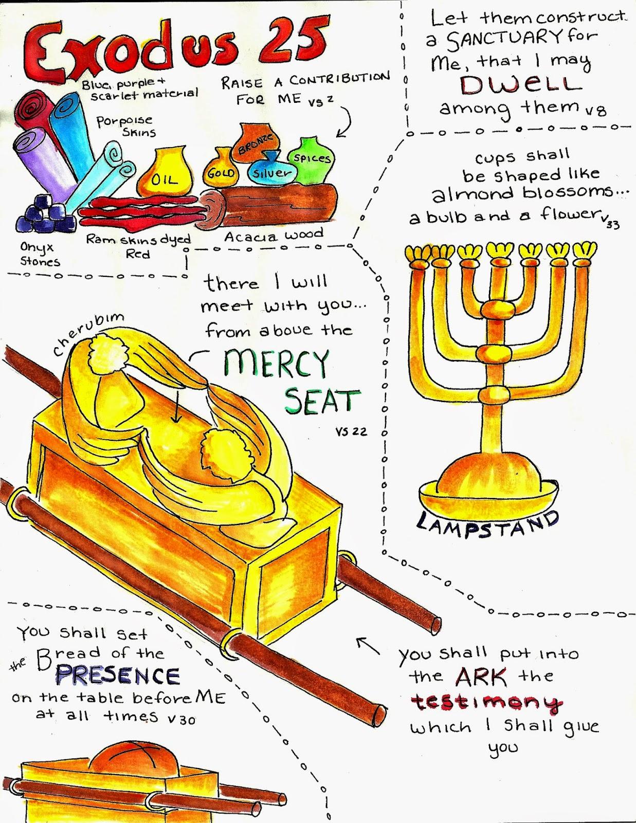 Doodle Through The Bible Exodus 25