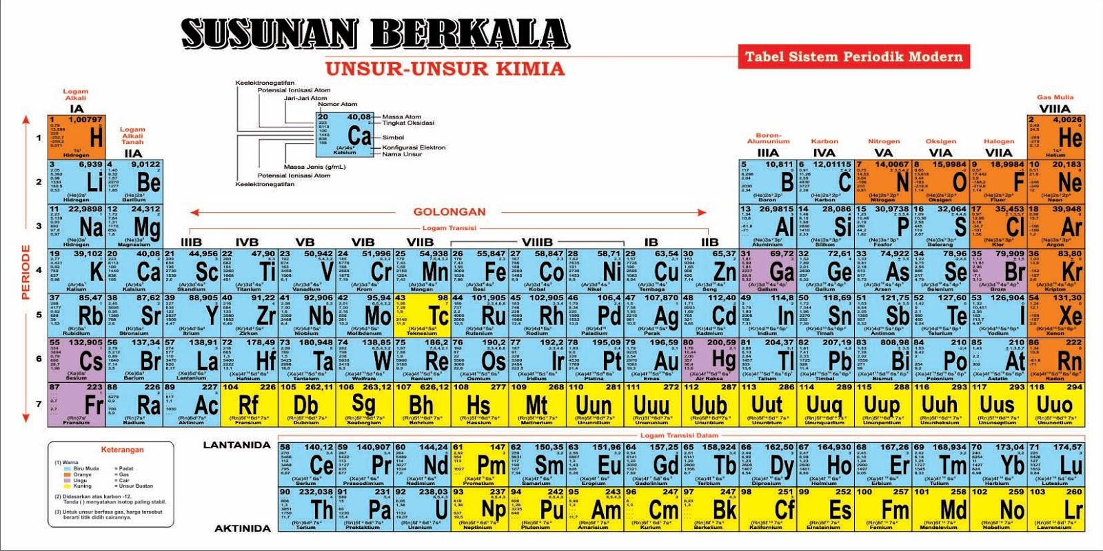 New tabel periodik unsur dan penjelasannya tabel periodik lengkap dan unsur tabel periodik penjelasannya unsur design periodik pangkalan wawan bun tabel urtaz Choice Image