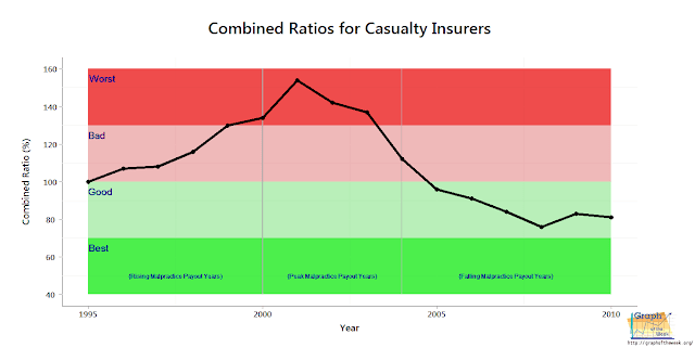 yearly trend performance casualty insurers