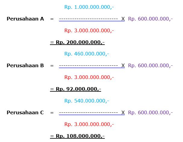 Methode perhitungan contribution berdasarkan Independent Liability dengan Average