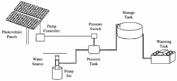 Direct-coupled solar water pump