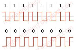 Kodowanie Manchester - przebiegi 11111111 i 00000000.