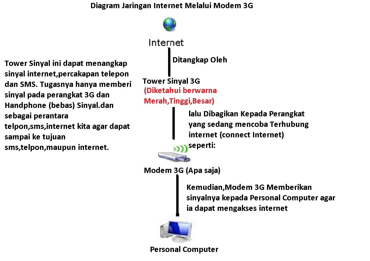 Diagram jaringan internet ini dia diagram jaringan internet pertama saya jelaskan yaitu melalui modem 3gdan ini saya buat menurut bantuan dari bapak saya bapak saya juga pinter ccuart Choice Image