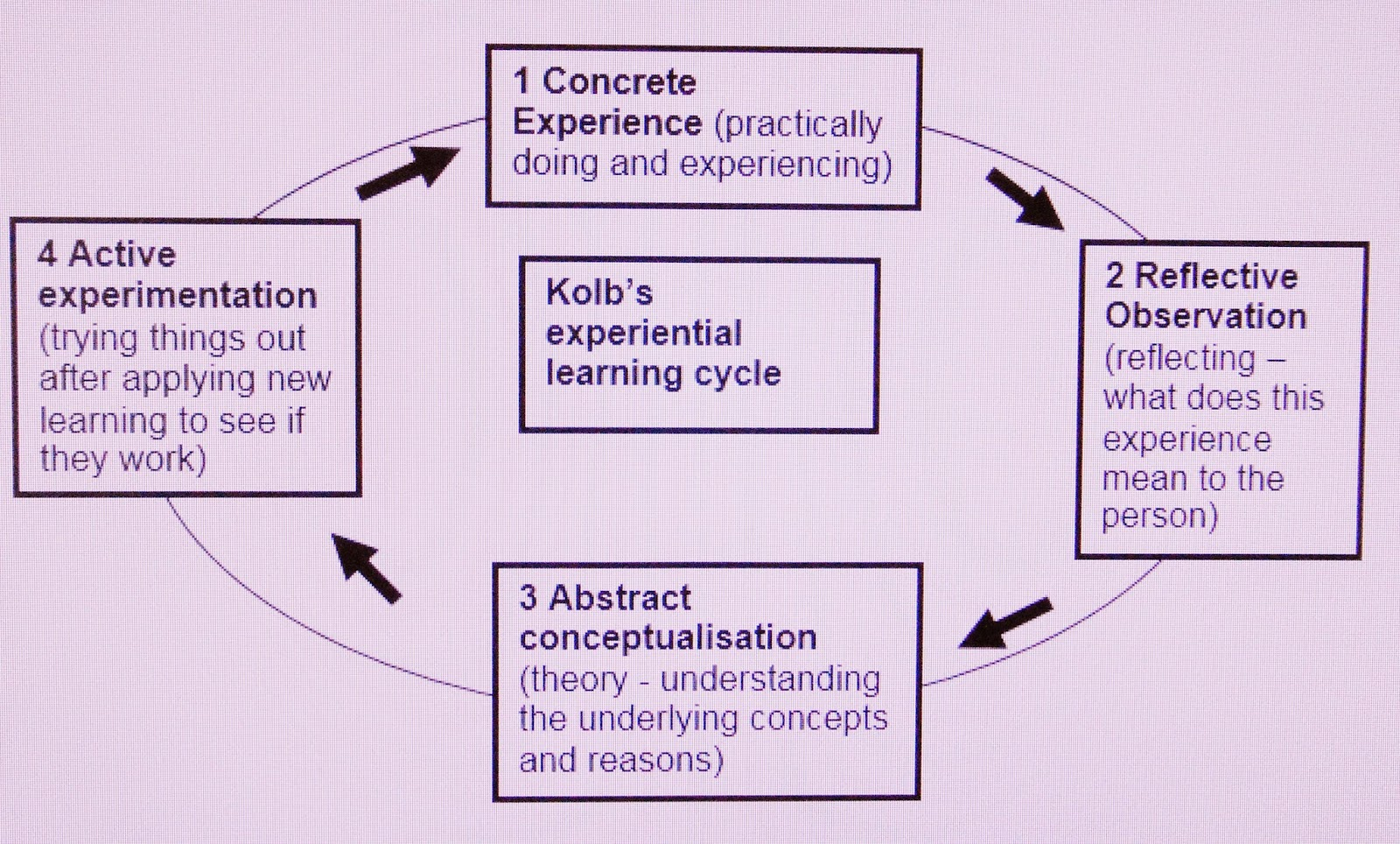 image of Kolb's 4 stage experiential model of learning