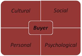 Consumer behavior research