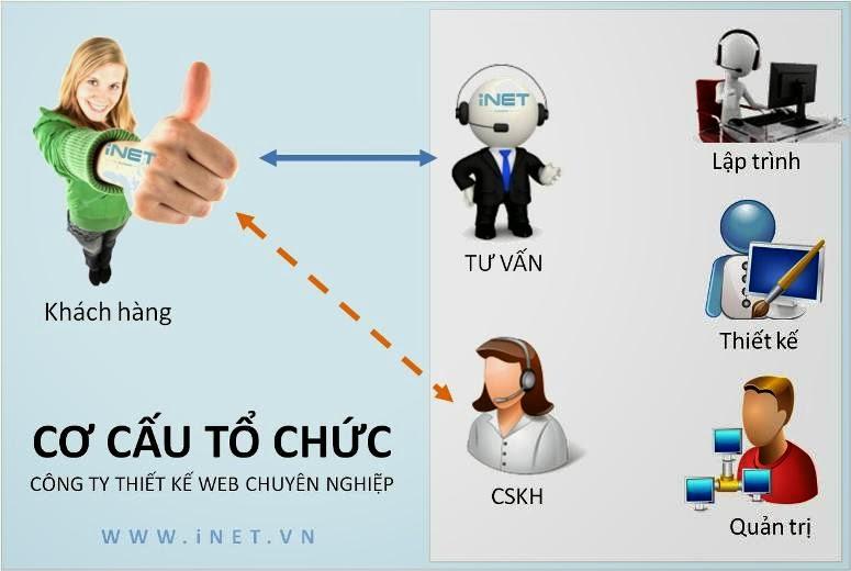 Mô hình tổ chức công ty thiết kế web chuyên nghiệp