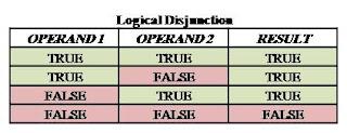 logical disjunction, or operator, karkandu, boolean operator