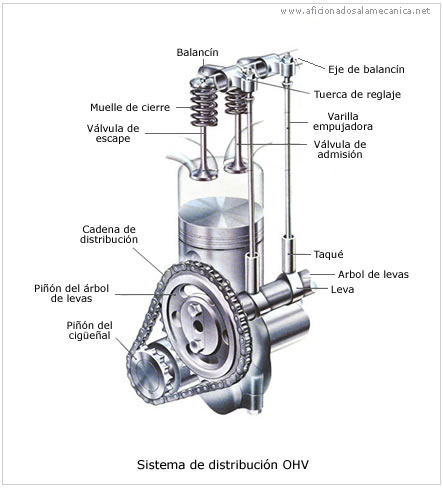 Motores De  bustion Interna En likewise Arrangement Of Valves Automobile together with Sm 01 likewise 9 1 Types Of Positive Pressure Relieving Devices See Manufacturers Catalogs For Design Details furthermore Ohc. on overhead valve