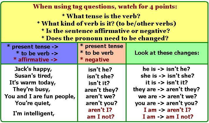 Easy English Gujarati Grammar: Question Tag