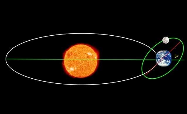 Gerak Peredaran Matahari dan Bulan | SEMESTAKU