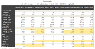 SPX Short Options Straddle Trade Metrics - 66 DTE - IV Rank < 50 - Risk:Reward 25% Exits