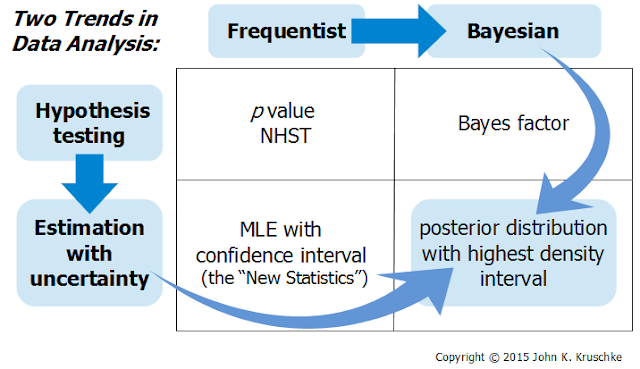 The Bayesian New Statistics: Two Historical Trends Converge