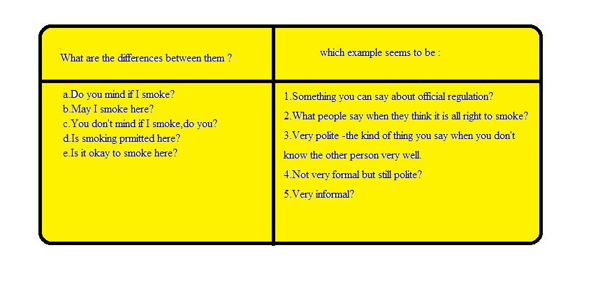 side. The following examples are all ways of asking for permission