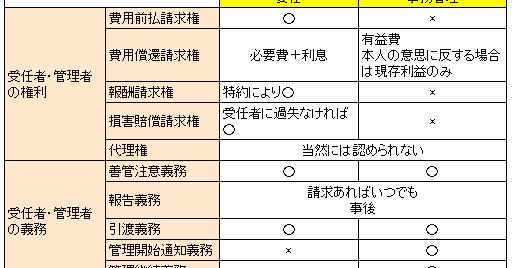 行政書士W: 【民法(債権)】 委...