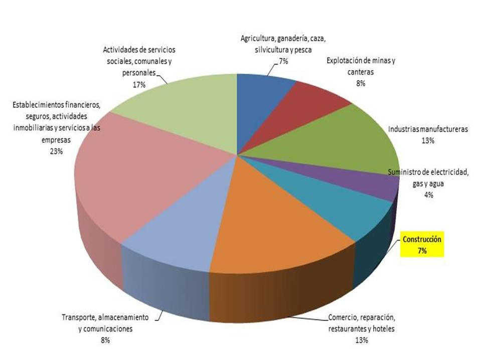 importancia de la matriz de insumo producto: