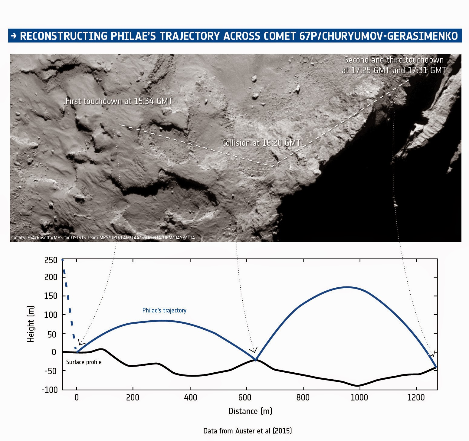 Magnetic field data from ROMAP on Philae, combined with information from the CONSERT experiment that provided an estimate of the final landing region, timing information, images from Rosetta's OSIRIS camera, assumptions about the gravity of the comet, and measurements of its shape, have been used to reconstruct the trajectory of the lander during its descent and subsequent landings on and bounces over the surface of Comet 67P/Churyumov-Gerasimenko on 12 November 2014. The times are as recorded by the spacecraft; the confirmation signals arrived on Earth 28 minutes later. The heights above the surface assume a reference sphere centred on the centre of mass of the comet and with a radius of 2393 m reaching first touchdown point. Credit: ESA/Data: Auster et al. (2015)/Comet image: ESA/Rosetta/MPS for OSIRIS Team MPS/UPD/LAM/IAA/SSO/INTA/UPM/DASP/IDA