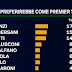 Gli italiani chi preferirebbero come premier? il sondaggio EMG